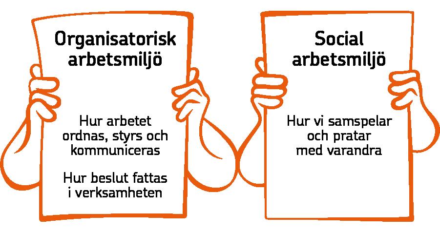 Illustration, två skyltar. Skylt ett, organisatorisk arbetsmiljö är hur arbetet ordnas, styrs, kommuniceras och hur beslut fattas i verksamheten. Skylt två, social arbetsmiljö är hur vi samspelar och pratar med varandra